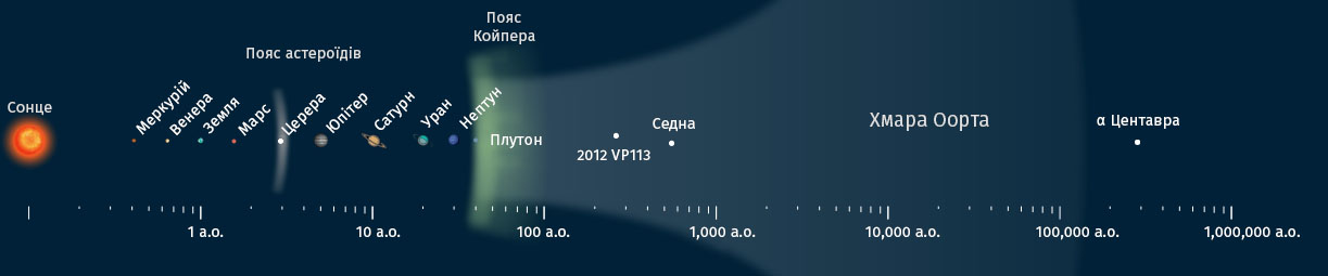 ua10-doslidzhujemo-sonjachnu-systemu_17