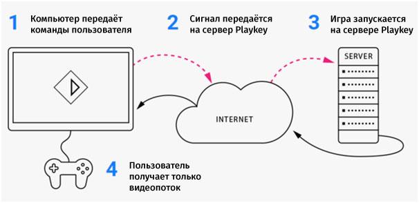 ru24-igry-v-oblakah-playkey_05