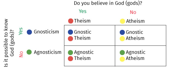 essays on gods existence To asses the strengths of the ontological argument for gods existence, we firstly need to understand what it entails the ontological argument looks at proof 'a.