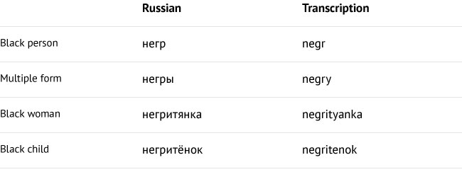 en83-why-russian-speakers-call-black-people-negry_03